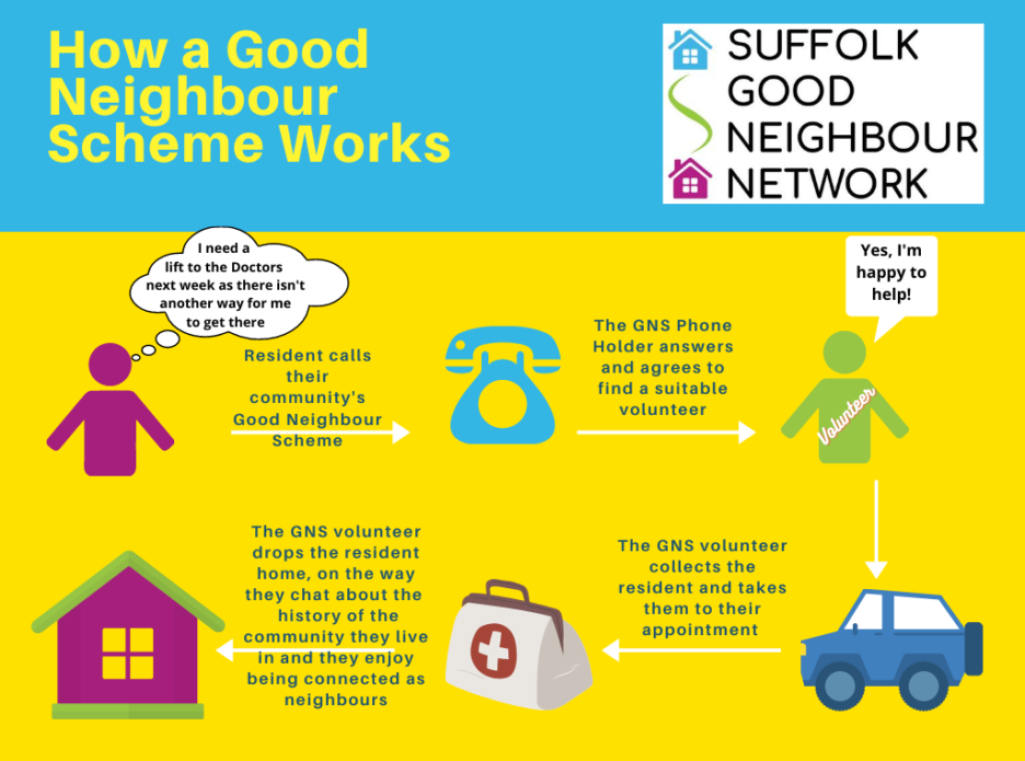 How a Good Neighbour Scheme Works Infographic
